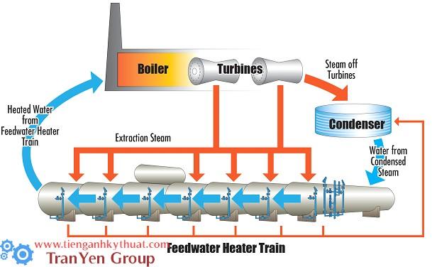 Chu trình của động cơ chạy bằng hơi nước
