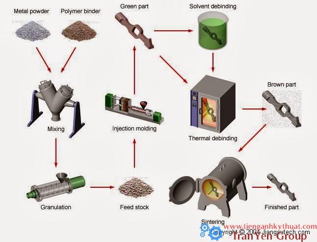 Quá trình phun ép sản phẩm kim loại