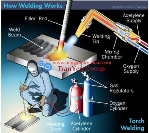 Phương pháp hàn bằng mỏ đốt