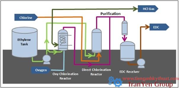 Quy trình sản xuất ethylene dichloride