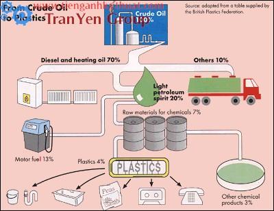 Quy trình chưng cất dầu thô thành sản phẩm nhựa
