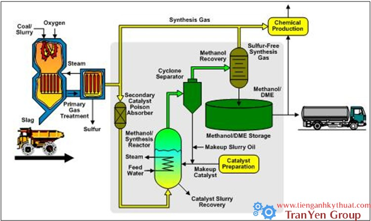 Quy trình sản xuất methanol