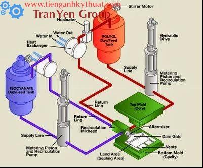 Quy trình sản xuất xốp công nghiệp