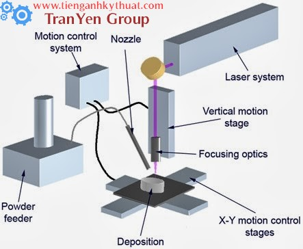Công nghệ phun phủ kim loại bằng laser