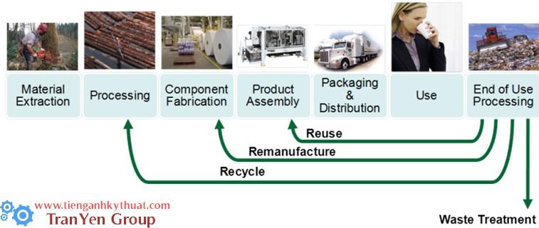 Sự tái sử dụng của rác thải trong công nghiệp