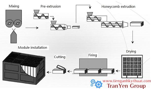 Quá trình sản xuất gốm tổ ong