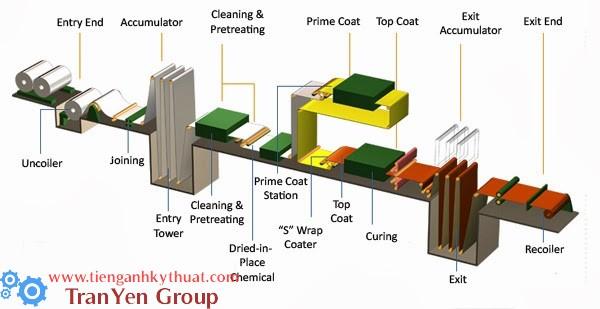 Quá trình phủ kim loại tấm