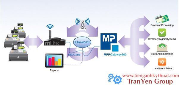 Sơ đồ làm việc của hệ thống MPP 360 độ