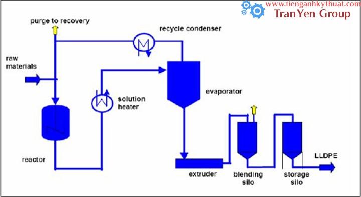 Quy trình sản xuất Polyethylene thẳng mật độ thấp