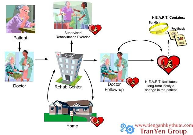 Quá trình kiểm tra nhịp tim cho bệnh nhân