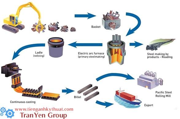 Quá trình tạo phôi thỏi thép cho xuất khẩu