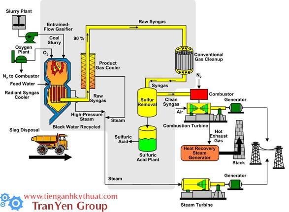 Quá trình phát điện bằng khí tổng hợp