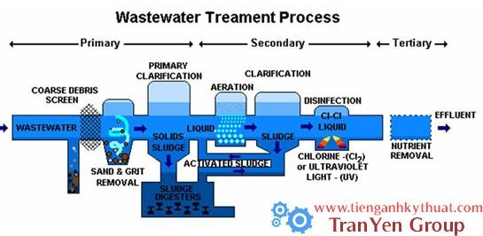 Quá trình xử lí nước thải