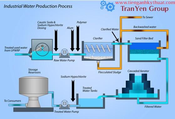 Quy trình sản xuất nước công nghiệp