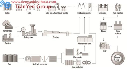 Quy trình sản xuất lốp ô tô