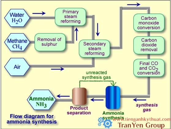 Quy trình sản xuất ammoniac
