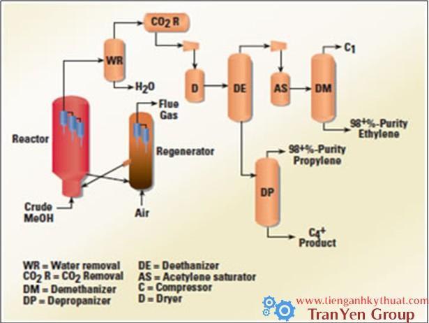Quy trình sản xuất ethylene và propylene trong công nghiệp