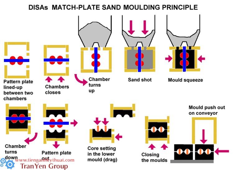 Nguyên lý làm khuôn cát bằng tấm mẫu (Kiểu khuôn không hòm)