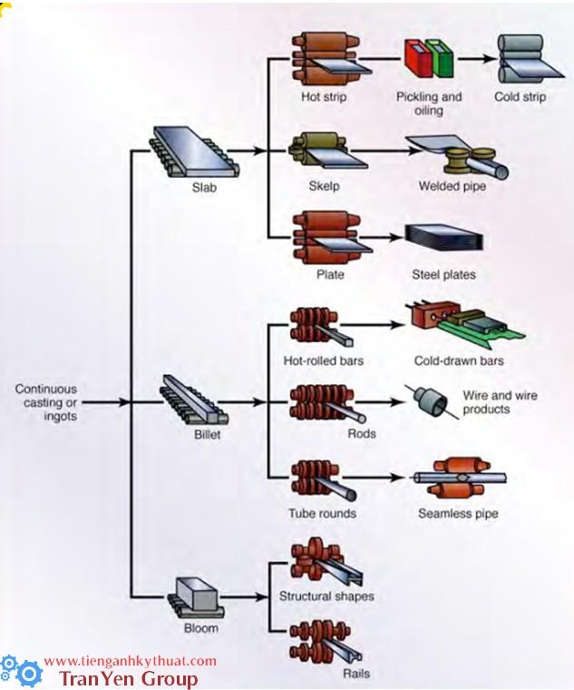 Sơ đồ sản xuất các loại sản phẩm từ phôi ban đầu của đúc liên tục