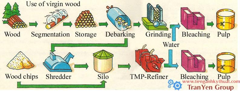 Sơ đồ sản xuất bột giấy