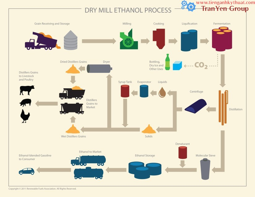 04 ethanol-production-process