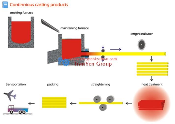 Quy trình sản xuất sản phẩm đúc