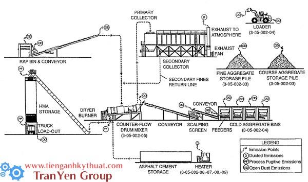 Sơ đồ qui trình sản xuất xi măng asphalt