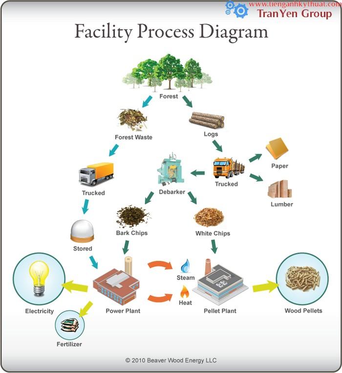 12 processDiagram2_large