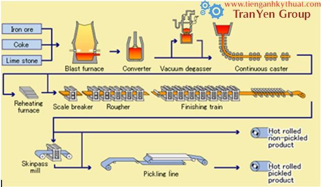 Quy trình sản xuất thép cuộn