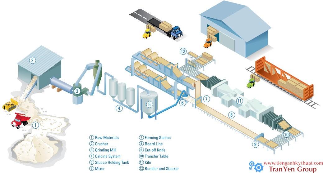 Quy trình sản xuất tấm bê tông