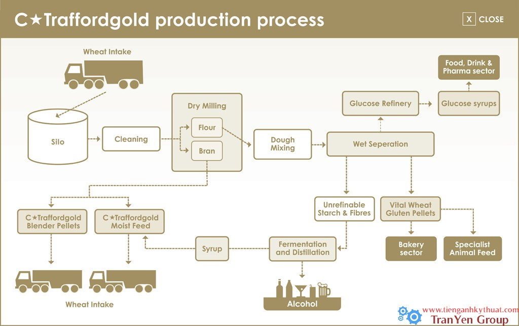 17 traffordgold-production-process-large