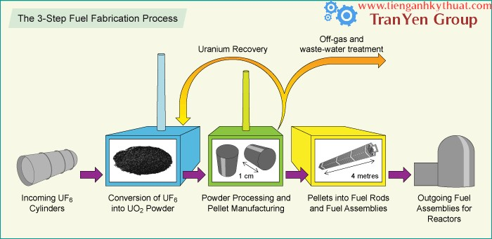 19 nuclear fuel fabrication process 3 step