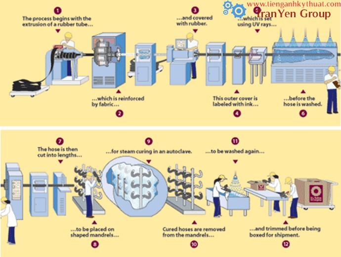Quy trình chế tạo ống dẫn mềm bằng cao su
