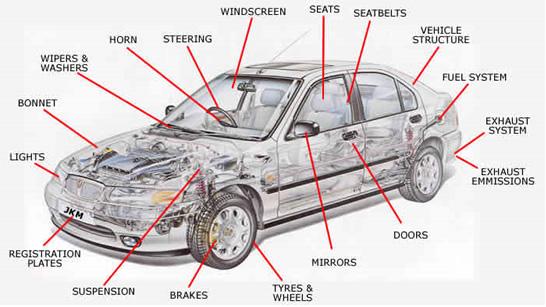 Tổng hợp thuật ngữ và các từ viết tắt chuyên ngành ô tô và xe máy
