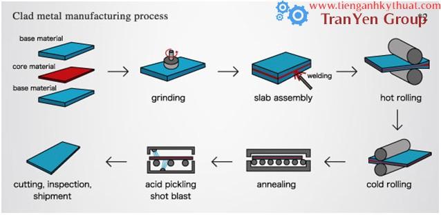 Quy trình sản xuất tấm kim loại nhiều lớp