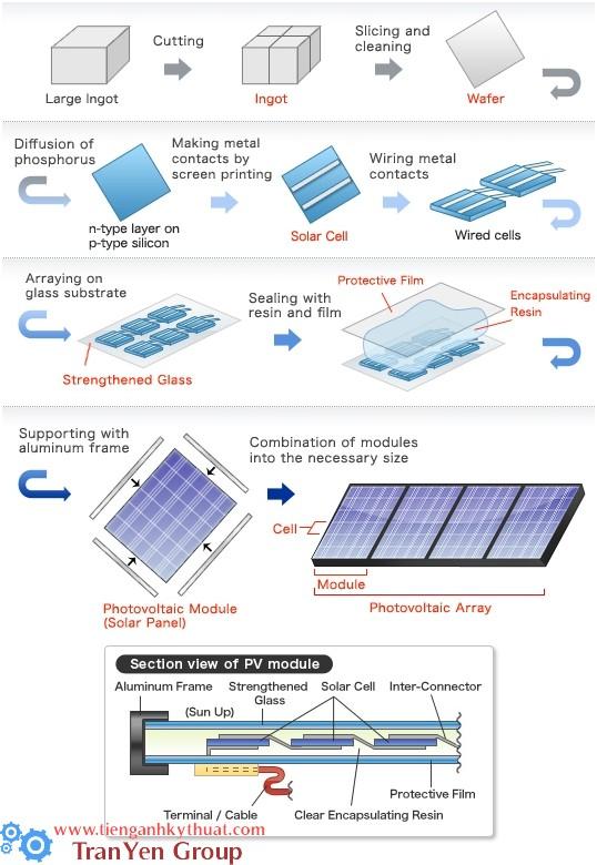 Quy trình sản xuất pin mặt trời