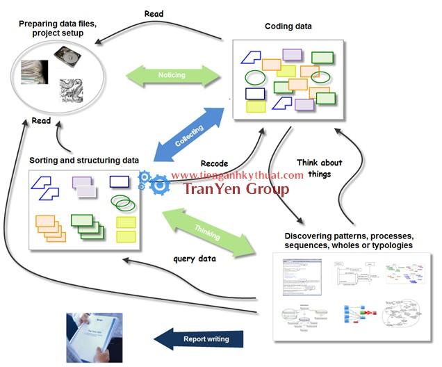 Quy trình máy tính phân tích dữ liệu định tính