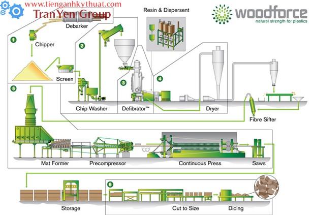 Quy trình chế tạo gỗ ép