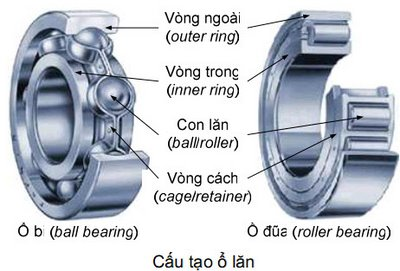 Các loại vòng bi Việt-Anh