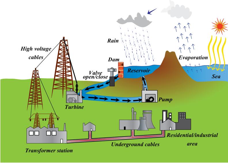 Nhà máy thủy điện hoạt động như thế nào?