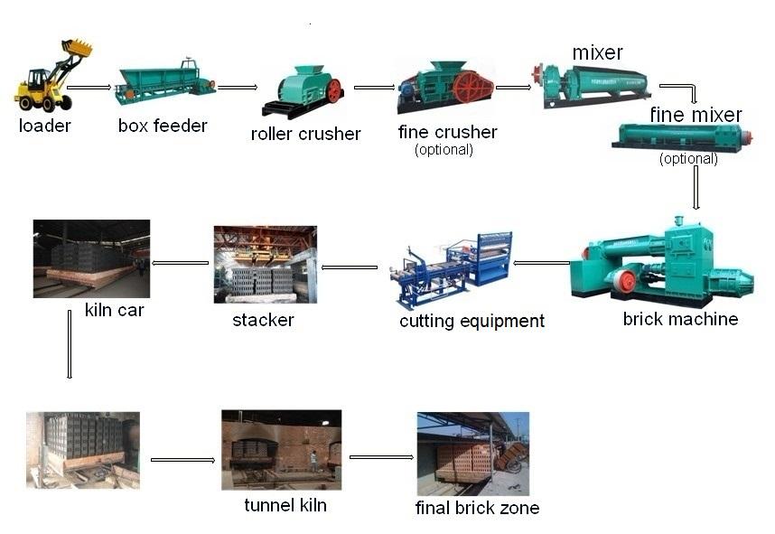 Gạch được sản xuất như thế nào?
