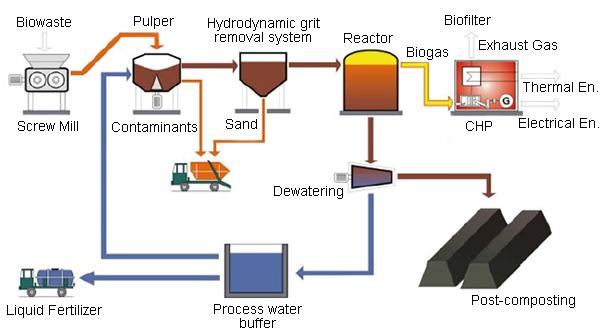 Quy trình sản xuất khí sinh học đơn giản
