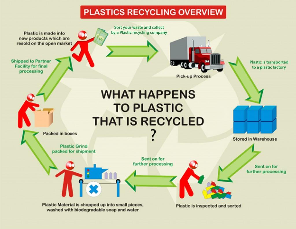 6 bước tái chế nhựa dẻo