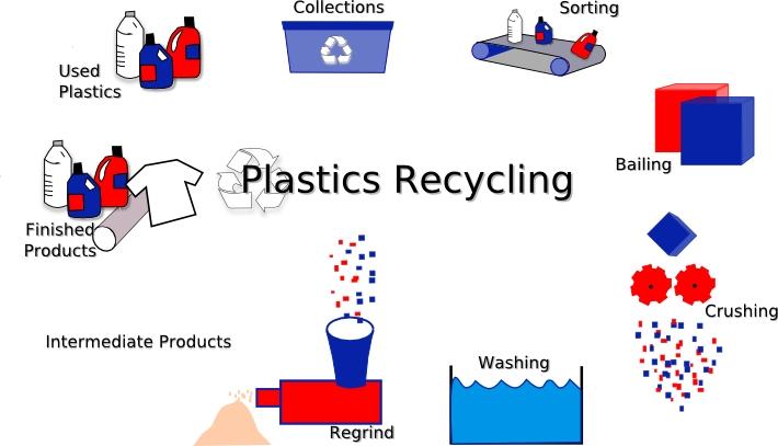 plasticcycle