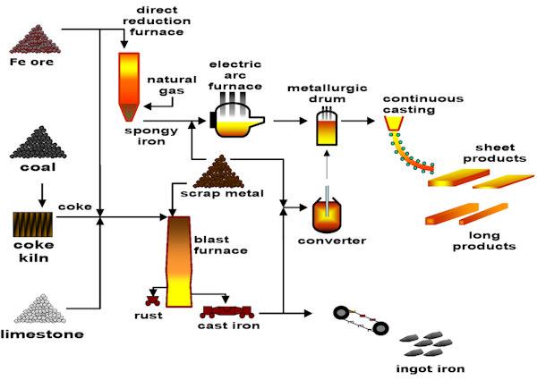 quy trình sản xuất thép cơ bản