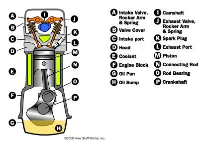 cấu tạo của động cơ đốt trong bốn kì