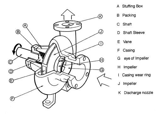 cấu tạo của bơm ly tâm