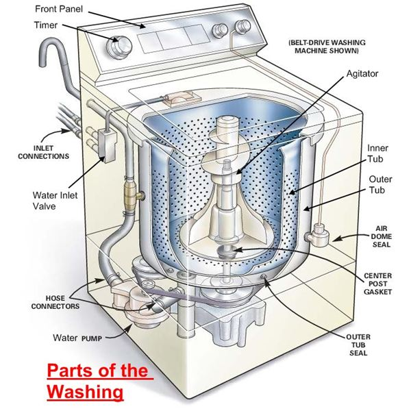 cấu tạo của máy giặt