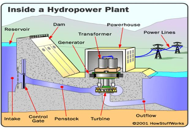 hydroelectric-power-plant-diagram_65062