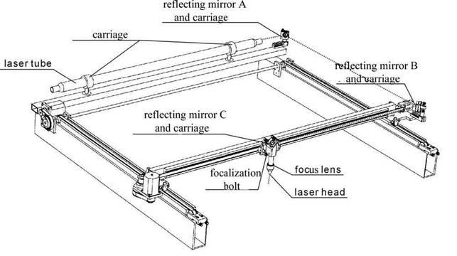 Thuật ngữ chuyên ngành về cắt khắc Laser Co2